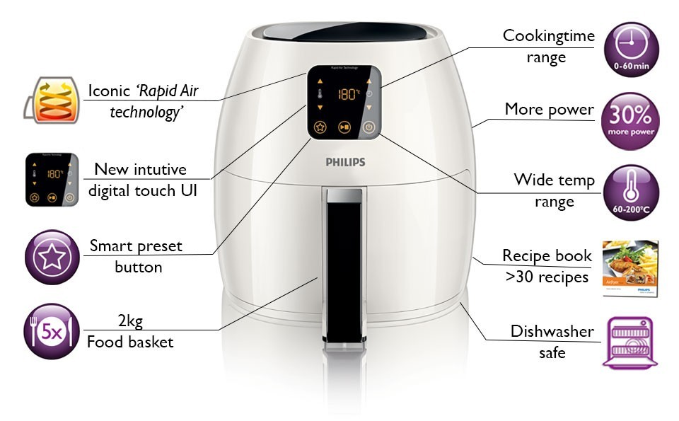 Philips air fryer features